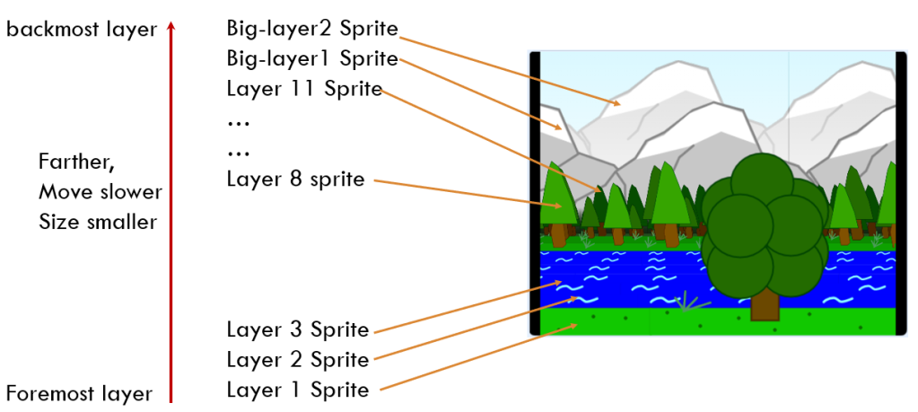 Layers are more and rich in the 3D view project.