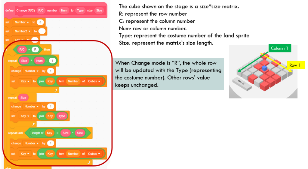 Scratch block definition: Change(R/C)