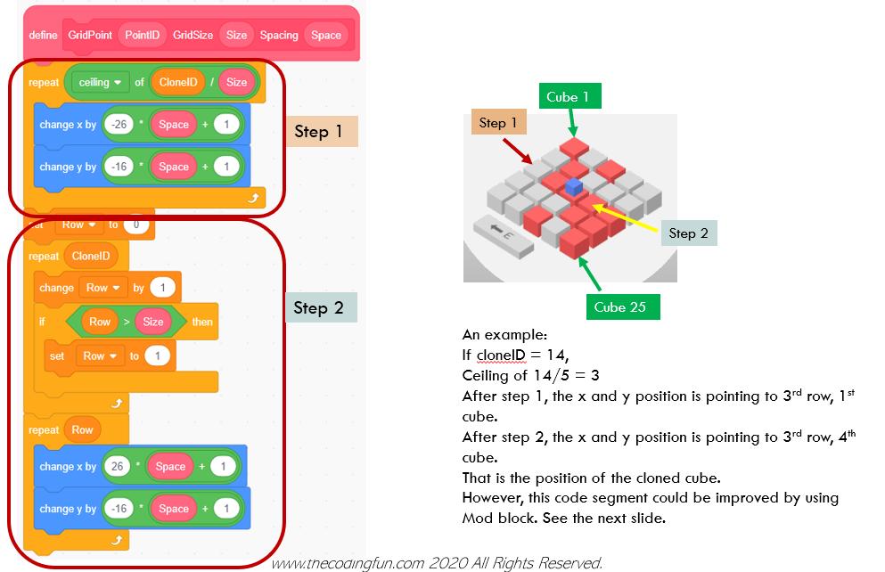 Scratch code block definition: GridPoint